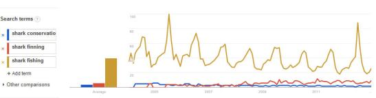 Google Trends results (source: Beel den Stormer)