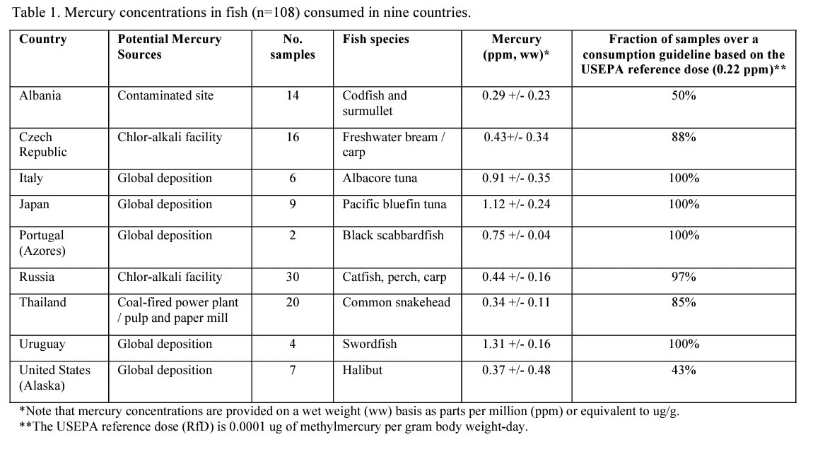 mercury in fish and fish consumption The consumption of fish is by far the most significant source of ingestion-related mercury exposure in humans and animals mercury and methyl mercury are present in only very small concentrations in seawater.