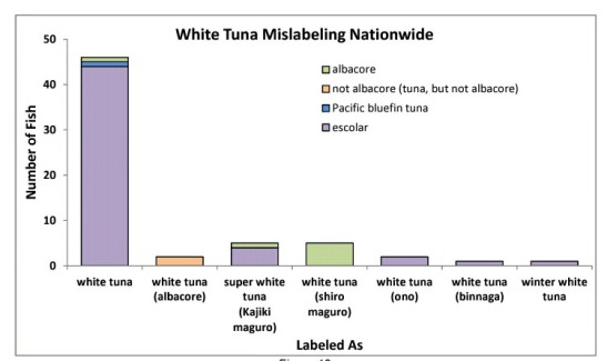 Graphic from Oceana's report on seafood fraud showing substitutions for white tuna