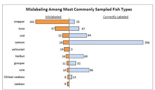 Graphic from Oceana study of fraud in seafood labeling showing which fish are most commonly mislabled
