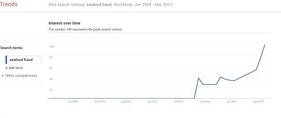 Google Trends analysis of seafood fraud