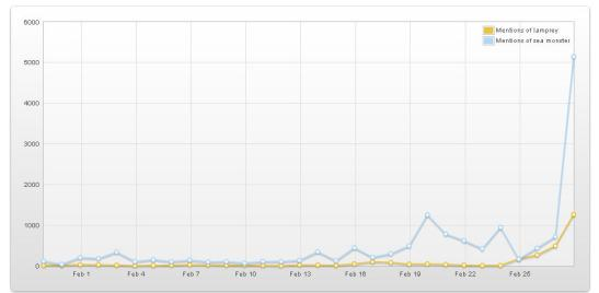 Summary of twitter activity for sea monster and lamprey over the past month