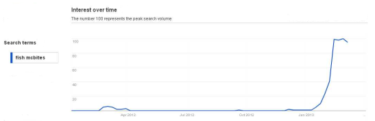 "Google trends analysis of ""fish mcbites"""