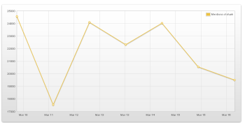Topsy Analytics graph of tweets including the word shark during the past week
