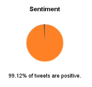 TweetCharts graph of sentiments of tweets including the word shark during the past
